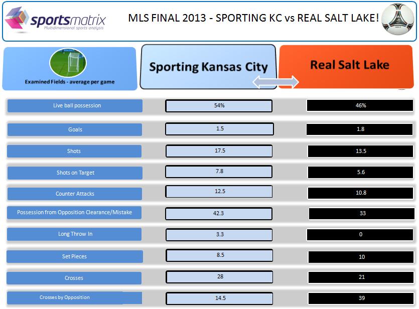 MLS Table