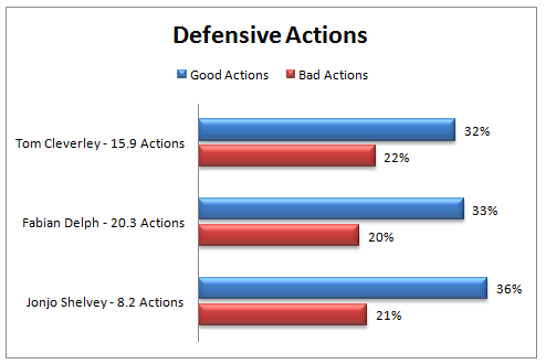 Defensive Actions