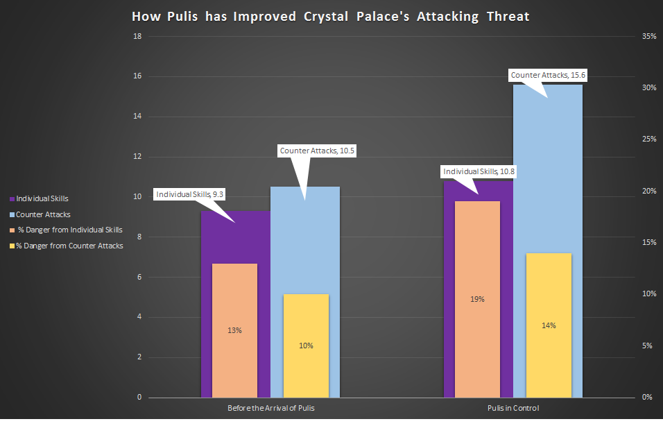 Palace attacking threat