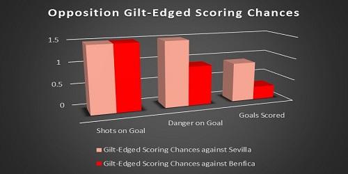 opposition gilt-edged scoring chances