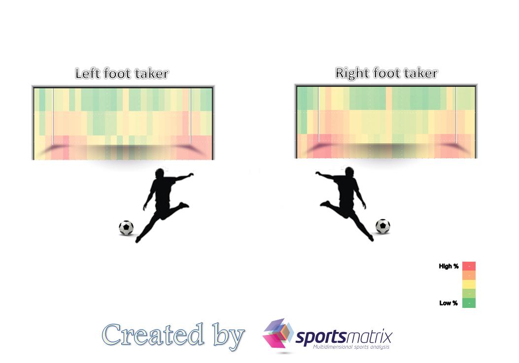 Penalties Infographics