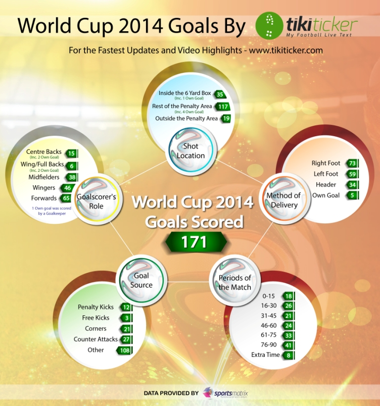World Cup goals infographic (2)