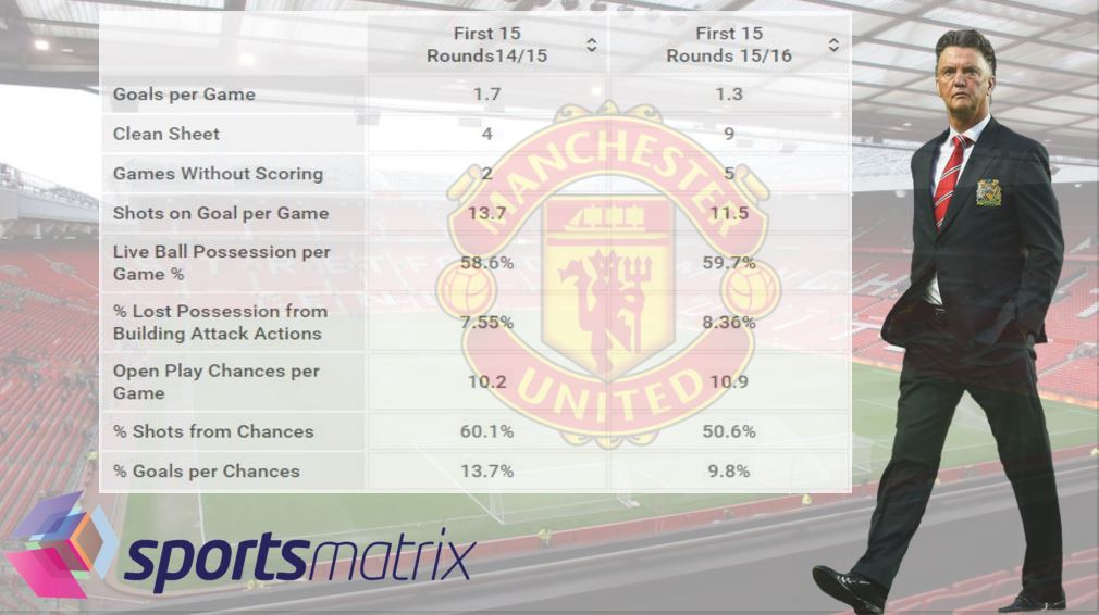 Man U 15 rounds comparison