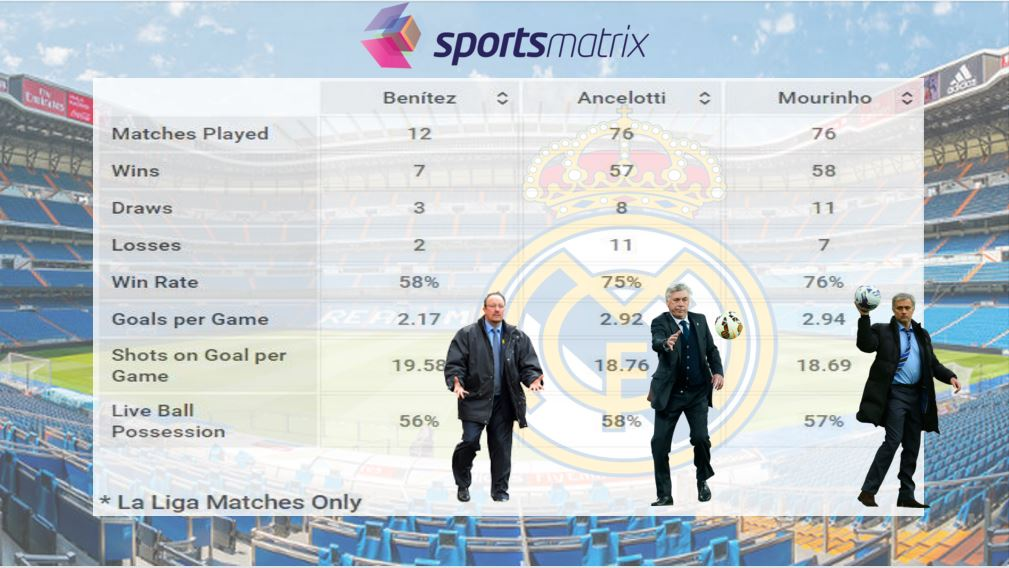 Managers comparison