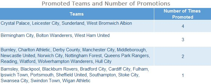 Number of promoted teams