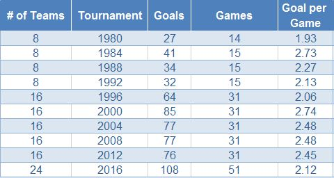 Goal per Game_big