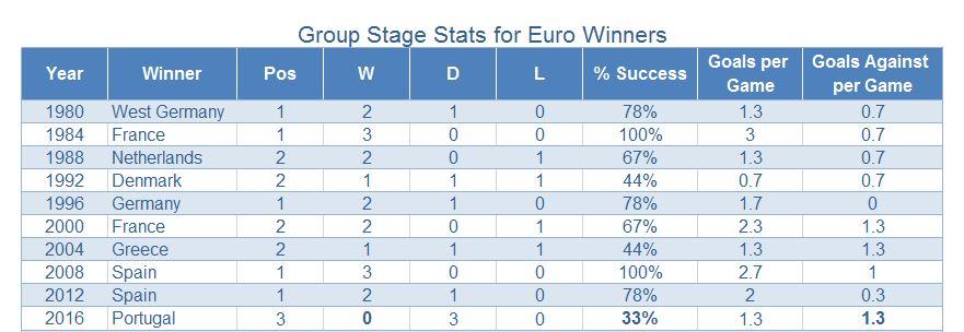 Group Stage Winners_big