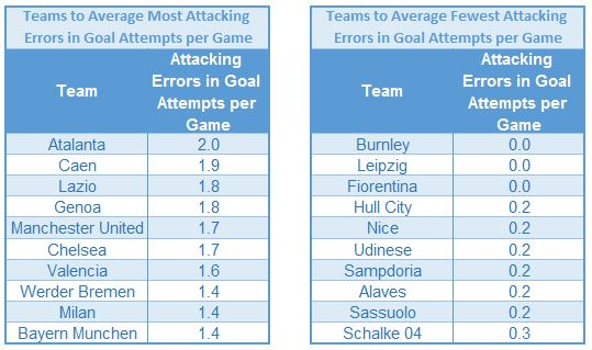 Goal attempts per game